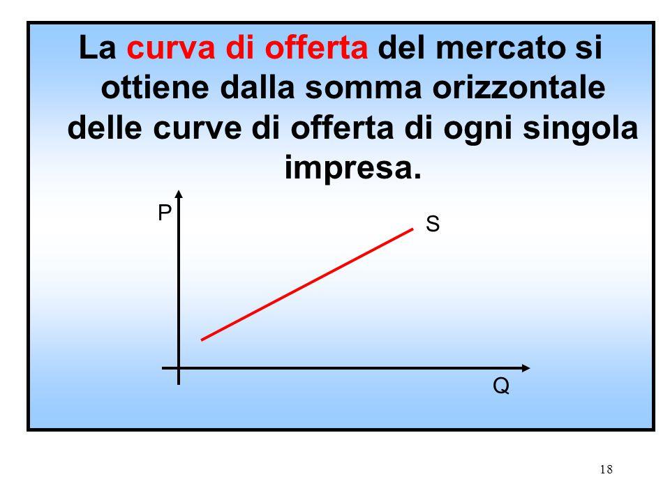 17 Il tratto crescente della curva dei costi marginali rappresenta la curva di offerta dell'impresa.