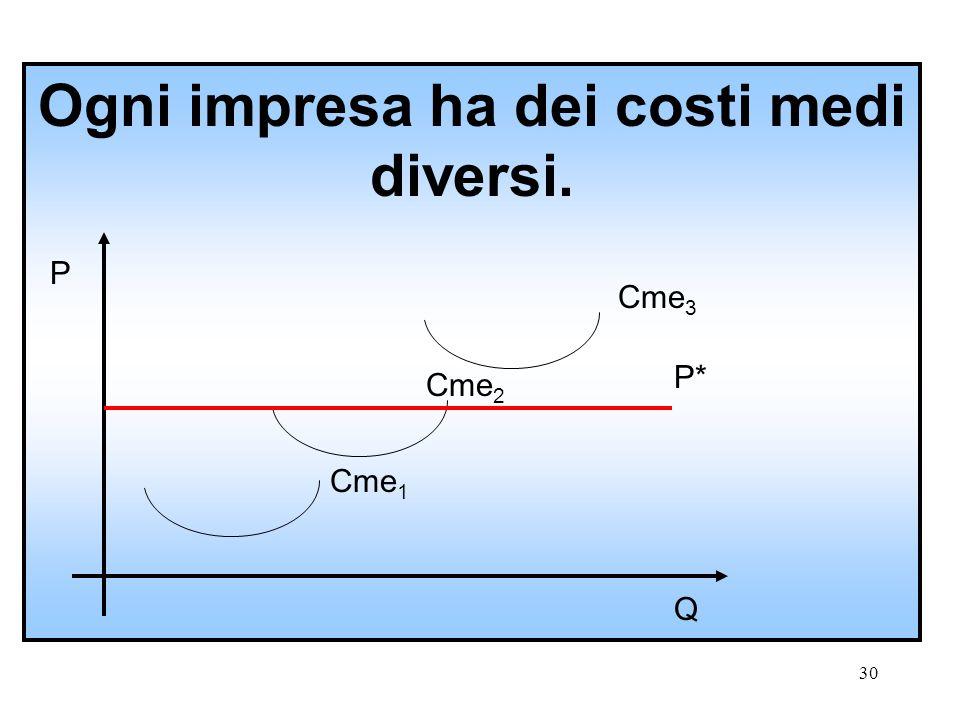 29 Il punto di equilibrio E nel lungo periodo corrisponde al punto di intersezione tra la curva dei Cma e dei Cme. L'ottimo tecnico coincide con l'ott