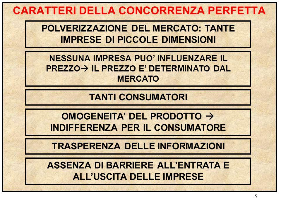 4 FORME DI MERCATO CONCORRENZA MONOPOLISTICA OLIGOPOLIO MONOPOLIO CONCORRENZA PERFETTA