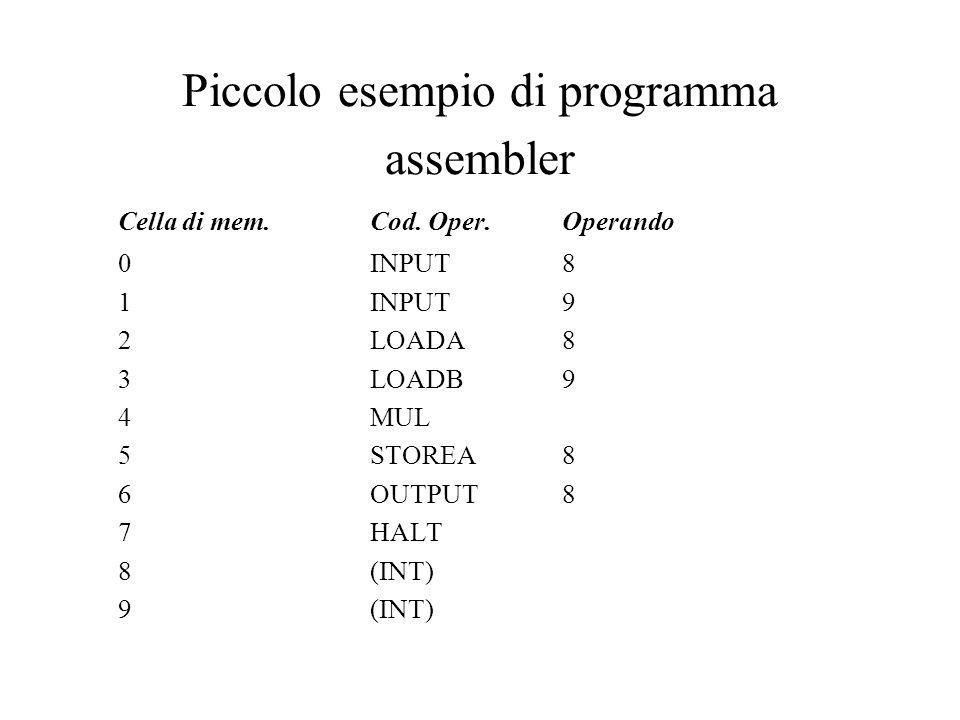 Piccolo esempio di programma assembler Cella di mem.Cod.