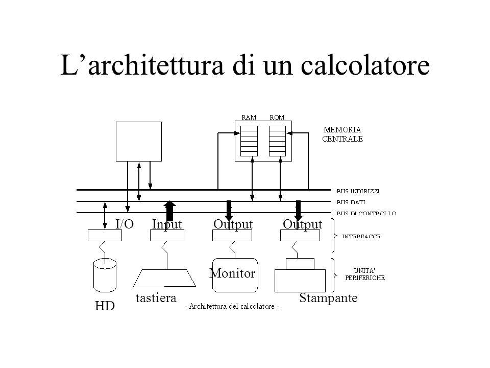 L'architettura di un calcolatore HD I/O tastiera InputOutput Monitor Stampante