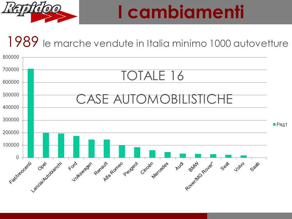 I cambiamenti 1989 le marche vendute in Italia minimo 1000 autovetture