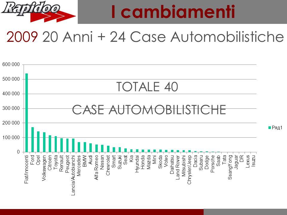 I cambiamenti 2009 20 Anni + 24 Case Automobilistiche TOTALE 40 CASE AUTOMOBILISTICHE
