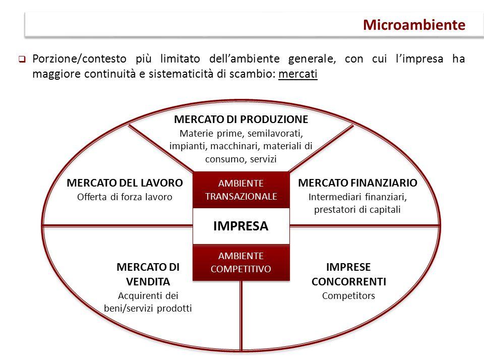  Porzione/contesto più limitato dell'ambiente generale, con cui l'impresa ha maggiore continuità e sistematicità di scambio: mercati Microambiente AMBIENTE COMPETITIVO MERCATO FINANZIARIO Intermediari finanziari, prestatori di capitali MERCATO DEL LAVORO Offerta di forza lavoro MERCATO DI PRODUZIONE Materie prime, semilavorati, impianti, macchinari, materiali di consumo, servizi MERCATO DI VENDITA Acquirenti dei beni/servizi prodotti IMPRESE CONCORRENTI Competitors AMBIENTE TRANSAZIONALE IMPRESA