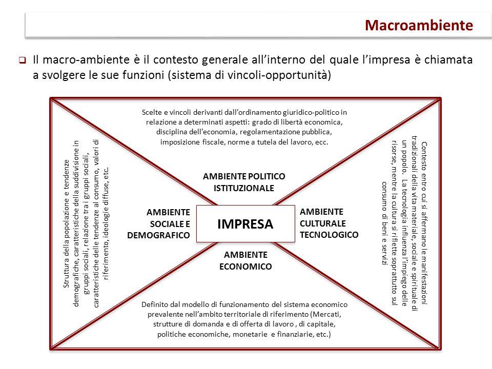  Il macro-ambiente è il contesto generale all'interno del quale l'impresa è chiamata a svolgere le sue funzioni (sistema di vincoli-opportunità) Macroambiente AMBIENTE POLITICO ISTITUZIONALE AMBIENTE ECONOMICO AMBIENTE SOCIALE E DEMOGRAFICO AMBIENTE CULTURALE TECNOLOGICO Contesto entro cui si affermano le manifestazioni tradizionali della vita materiale, sociale e spirituale di un popolo.
