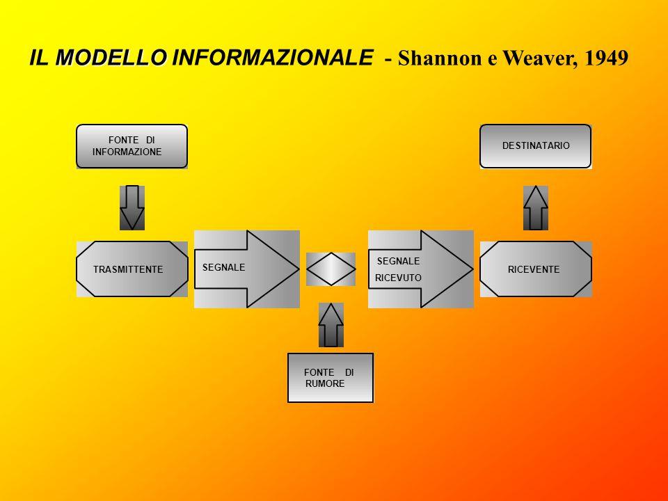 FONTE DI INFORMAZIONE FONTE DI RUMORE TRASMITTENTE RICEVENTE DESTINATARIO SEGNALE RICEVUTO MODELLO IL MODELLO INFORMAZIONALE - Shannon e Weaver, 1949