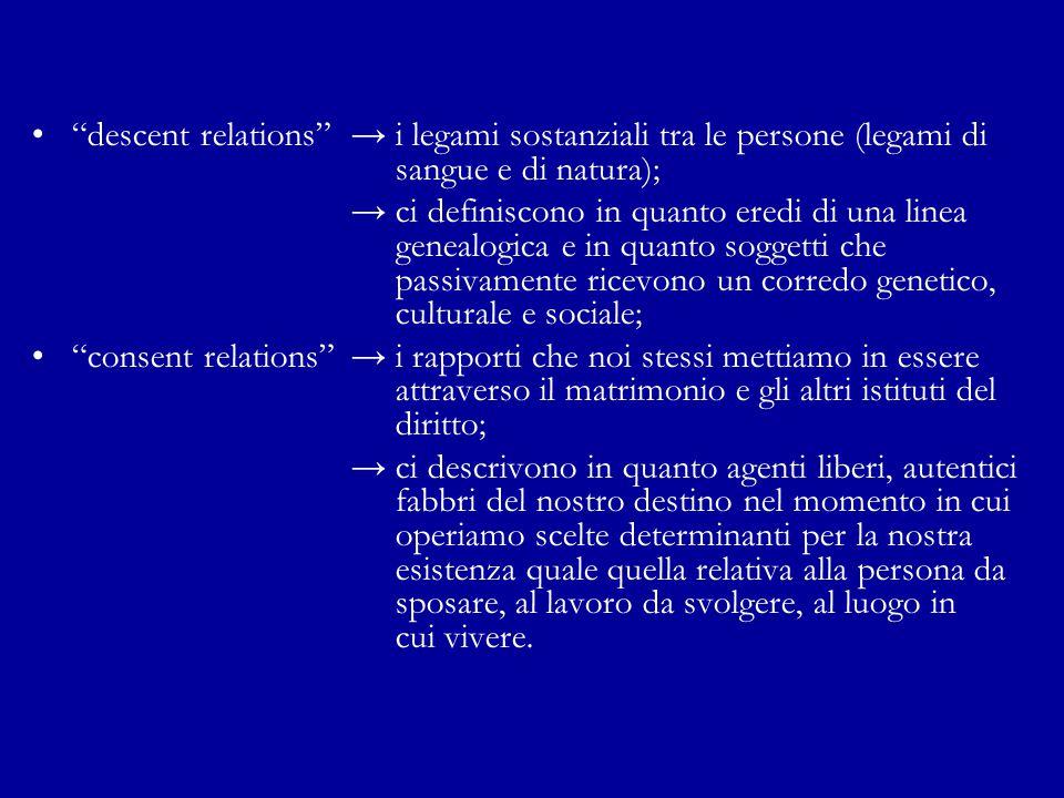 """""""descent relations""""→ i legami sostanziali tra le persone (legami di sangue e di natura); → ci definiscono in quanto eredi di una linea genealogica e i"""