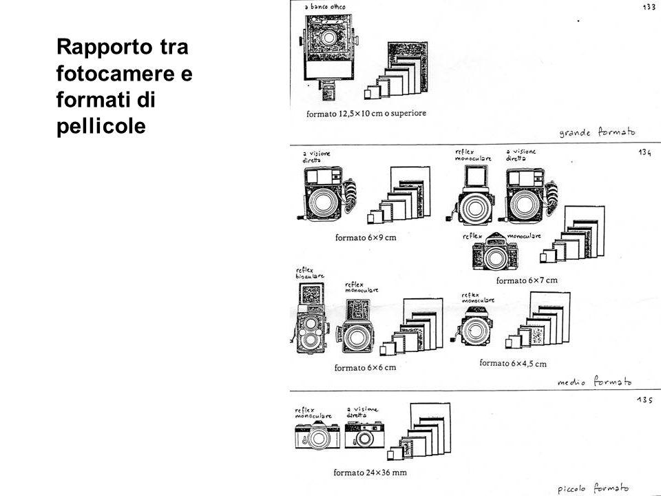I principali tipi di apparecchi fotografici 1.a traguardazione diretta o a mirino galileiano 2.