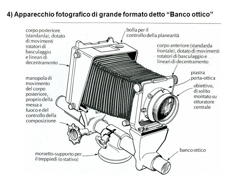 Lo spostamento del piano immagine rispetto al soggetto modifica la resa prospettica.