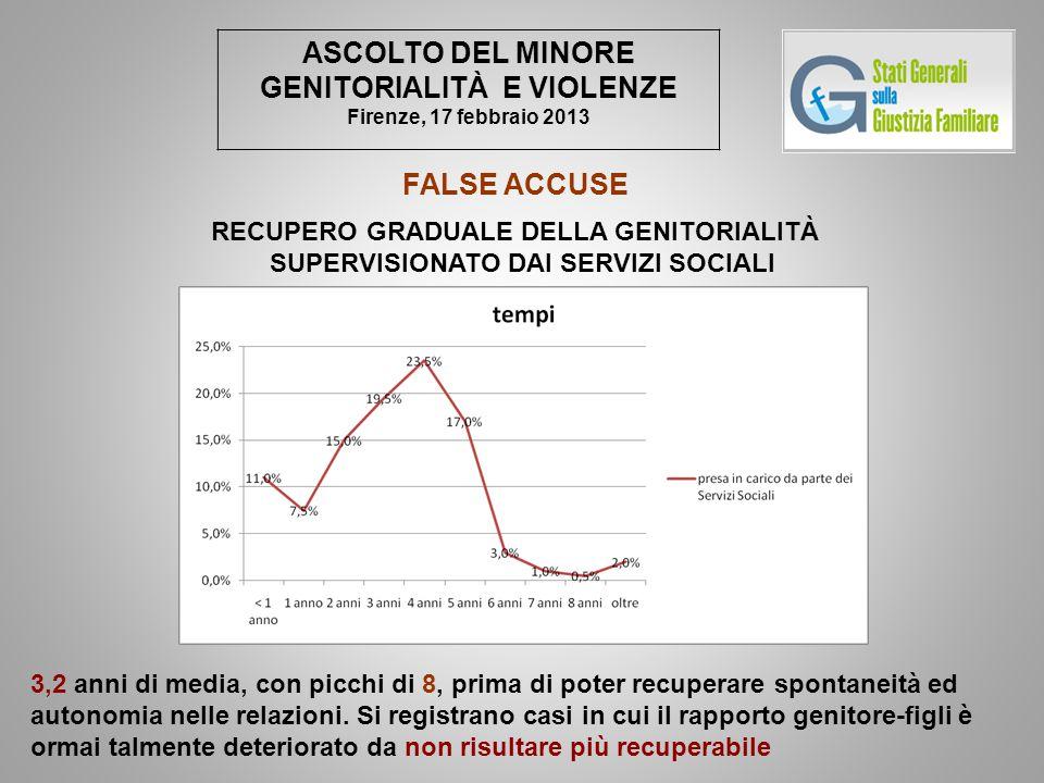 ASCOLTO DEL MINORE GENITORIALITÀ E VIOLENZE Firenze, 17 febbraio 2013 FALSE ACCUSE RECUPERO GRADUALE DELLA GENITORIALITÀ SUPERVISIONATO DAI SERVIZI SO