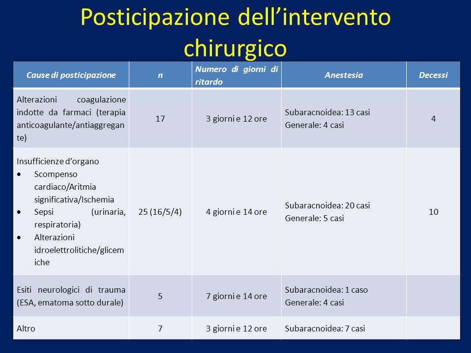 Posticipazione dell'intervento chirurgico Cause di posticipazionen Numero di giorni di ritardo AnestesiaDecessi Alterazioni coagulazione indotte da fa