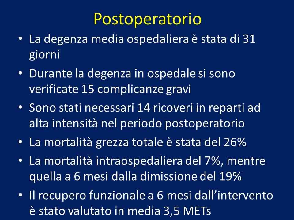 Postoperatorio La degenza media ospedaliera è stata di 31 giorni Durante la degenza in ospedale si sono verificate 15 complicanze gravi Sono stati nec