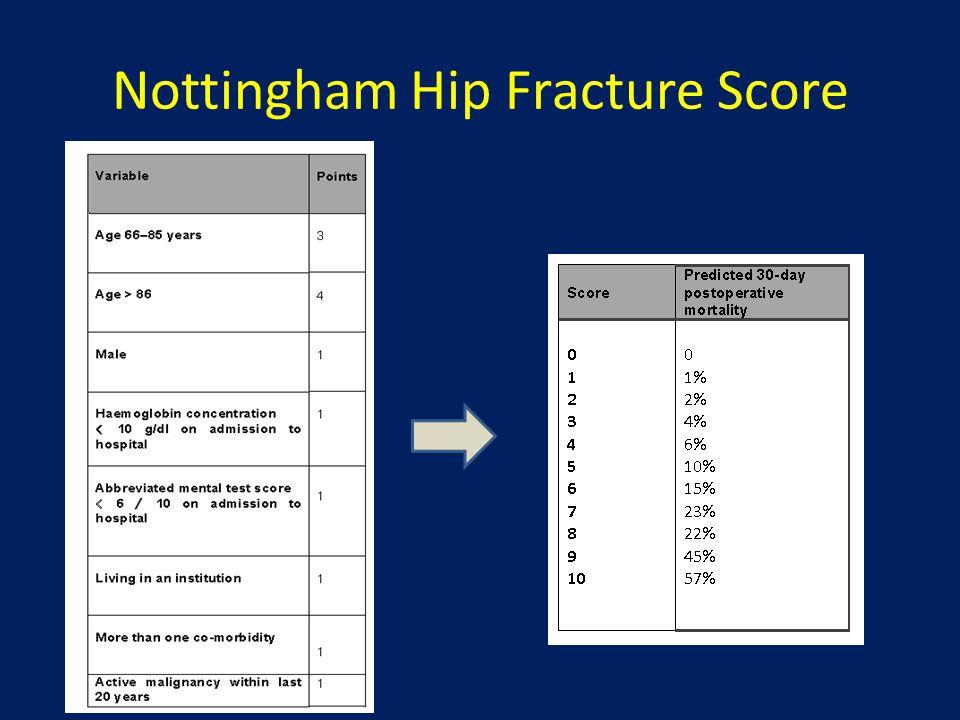 Nottingham Hip Fracture Score