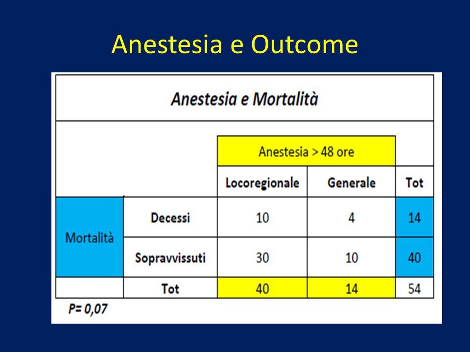 Anestesia e Outcome