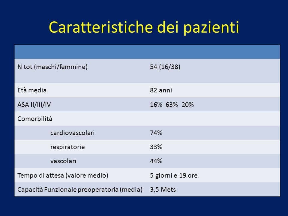 Caratteristiche dei pazienti N tot (maschi/femmine)54 (16/38) Età media82 anni ASA II/III/IV16% 63% 20% Comorbilità cardiovascolari74% respiratorie33%