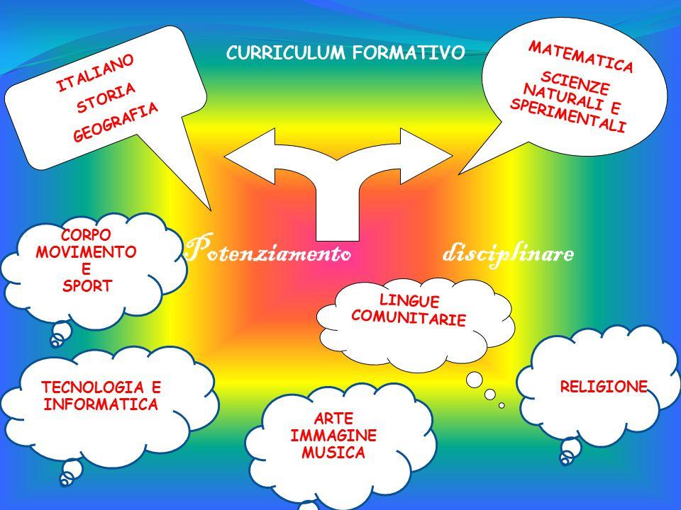 LINGUE COMUNITARIE MATEMATICA SCIENZE NATURALI E SPERIMENTALI ITALIANO STORIA GEOGRAFIA Potenziamento disciplinare TECNOLOGIA E INFORMATICA CORPO MOVIMENTO E SPORT ARTE IMMAGINE MUSICA RELIGIONE CURRICULUM FORMATIVO
