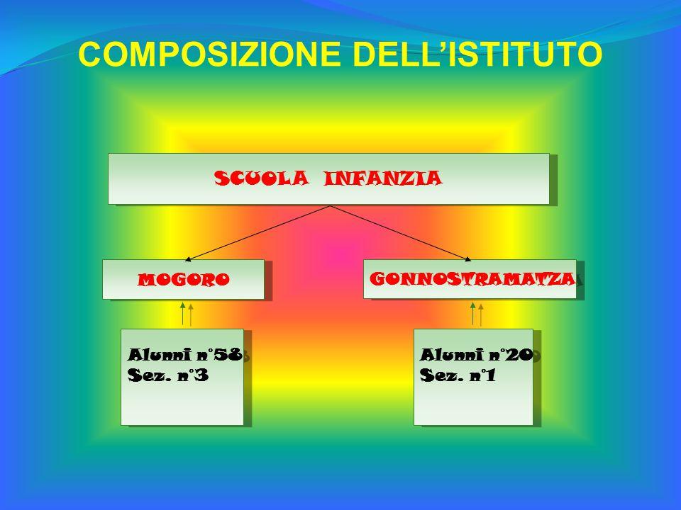COMPOSIZIONE DELL'ISTITUTO SCUOLA INFANZIA MOGORO GONNOSTRAMATZA Alunni n°58 Sez.