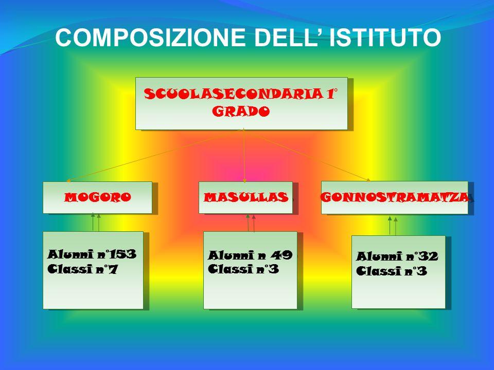 SCUOLASECONDARIA 1° GRADO Alunni n°32 Classi n°3 Alunni n°32 Classi n°3 GONNOSTRAMATZA MOGORO Alunni n°153 Classi n°7 Alunni n°153 Classi n°7 MASULLAS Alunni n 49 Classi n°3 Alunni n 49 Classi n°3 COMPOSIZIONE DELL' ISTITUTO