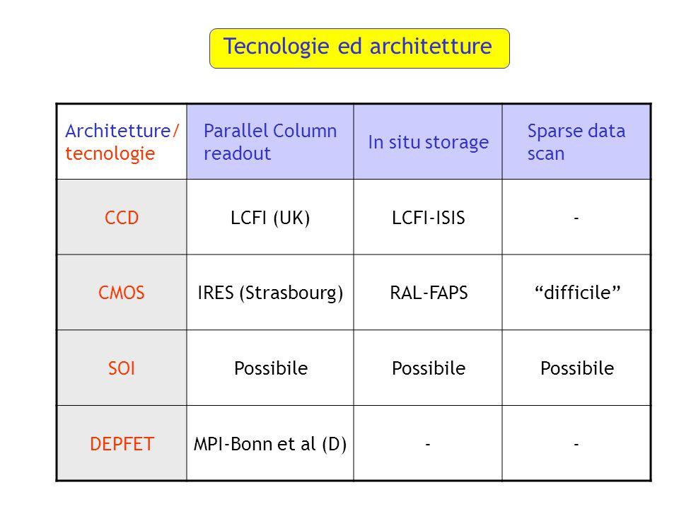 Tecnologie ed architetture Architetture/ tecnologie Parallel Column readout In situ storage Sparse data scan CCDLCFI (UK)LCFI-ISIS- CMOSIRES (Strasbourg)RAL-FAPS difficile SOIPossibile DEPFETMPI-Bonn et al (D)--