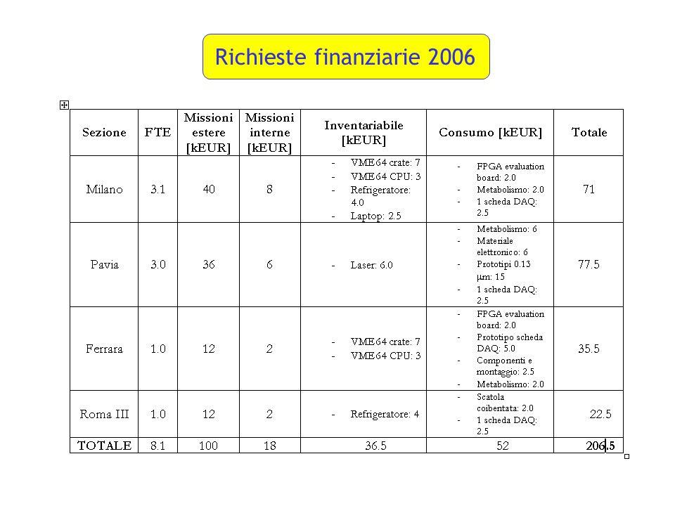 Richieste finanziarie 2006
