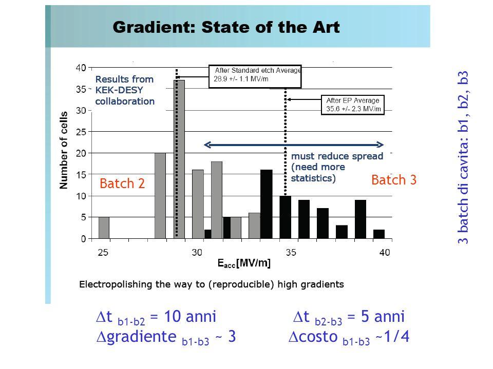 Batch 2 Batch 3  t b1-b2 = 10 anni  t b2-b3 = 5 anni  gradiente b1-b3 ~ 3  costo b1-b3 ~1/4 3 batch di cavita: b1, b2, b3
