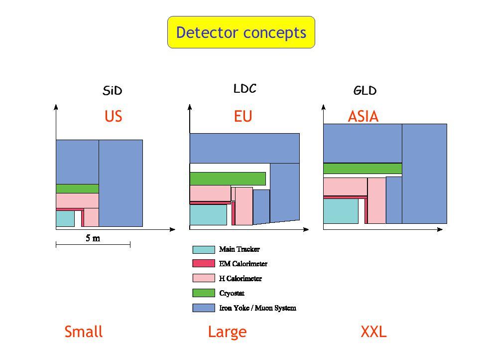 Detector concepts SmallLarge XXL US EU ASIA