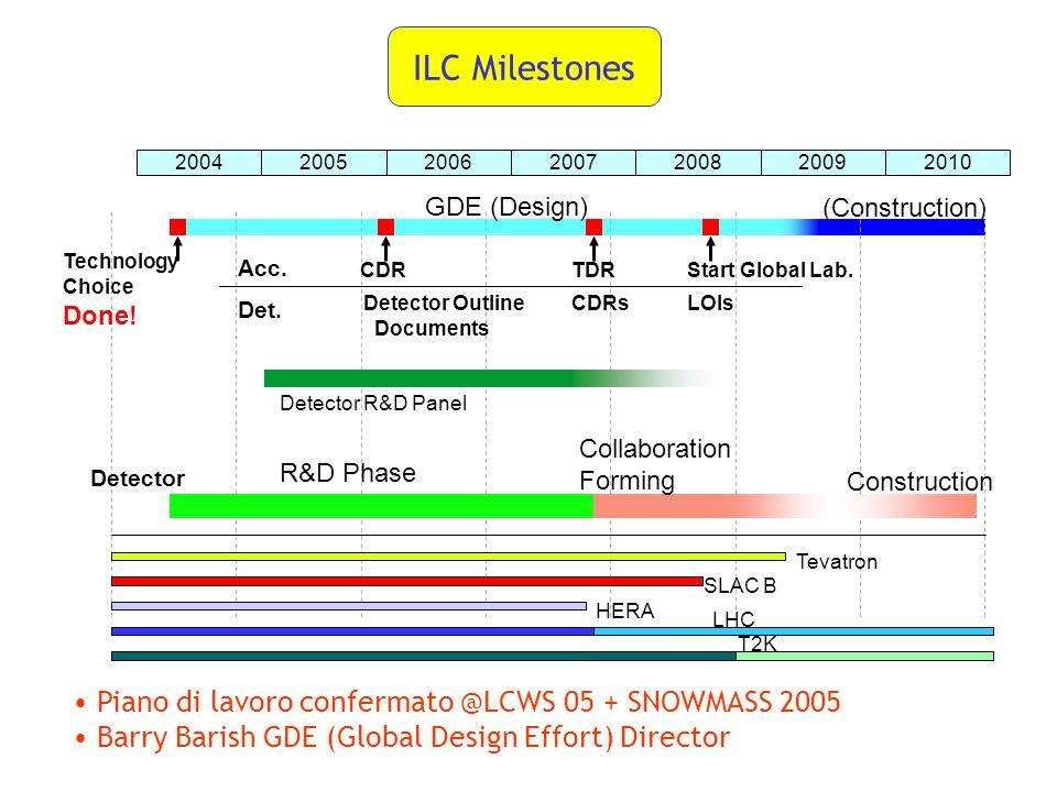 ILC Milestones GDE (Design) (Construction) Technology Choice Acc. 2004200520062007200820092010 CDR TDRStart Global Lab. Det. Detector Outline Document