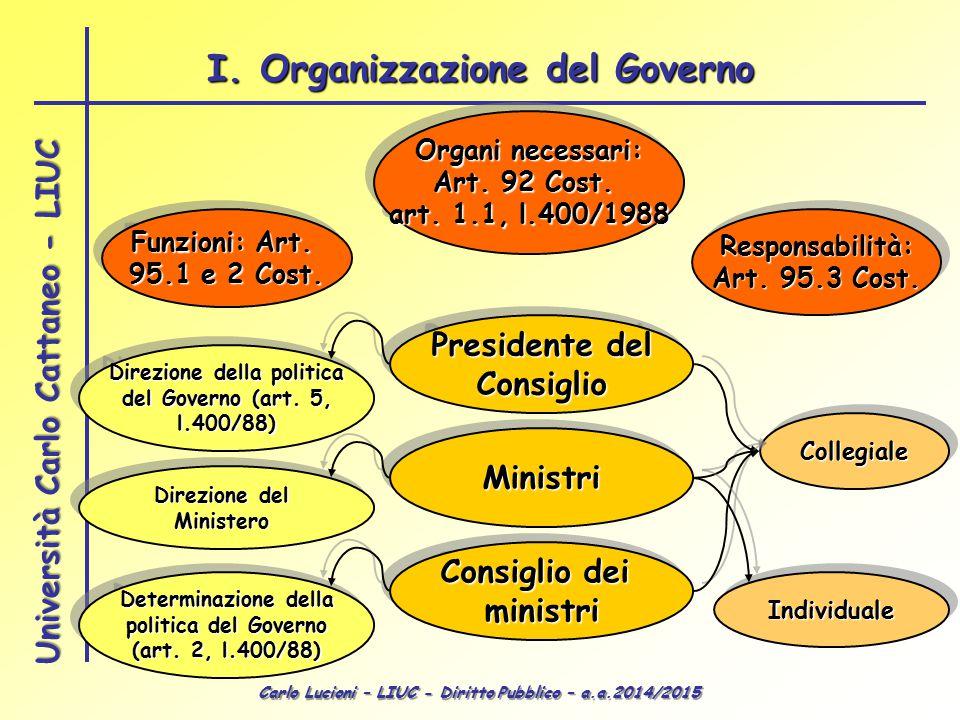 Carlo Lucioni – LIUC - Diritto Pubblico – a.a.2014/2015 Università Carlo Cattaneo - LIUC Organi necessari: Art. 92 Cost. art. 1.1, l.400/1988 Organi n