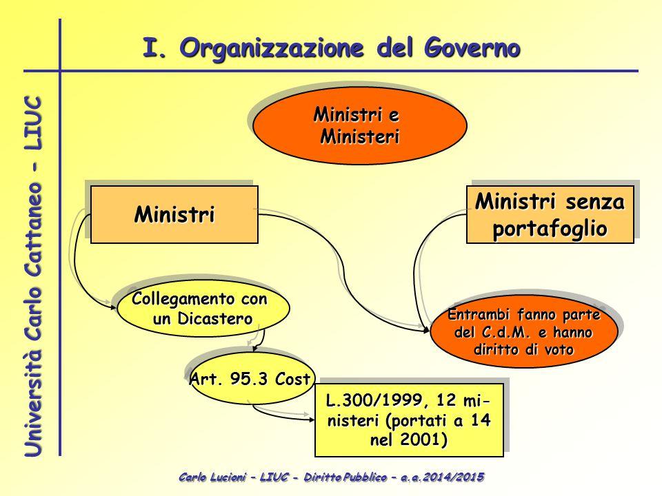 Carlo Lucioni – LIUC - Diritto Pubblico – a.a.2014/2015 Università Carlo Cattaneo - LIUC Ministri e Ministeri Ministeri MinistriMinistri Ministri senz