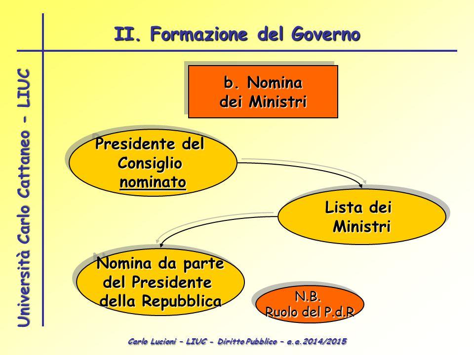 Carlo Lucioni – LIUC - Diritto Pubblico – a.a.2014/2015 Università Carlo Cattaneo - LIUC b. Nomina dei Ministri b. Nomina dei Ministri Presidente del