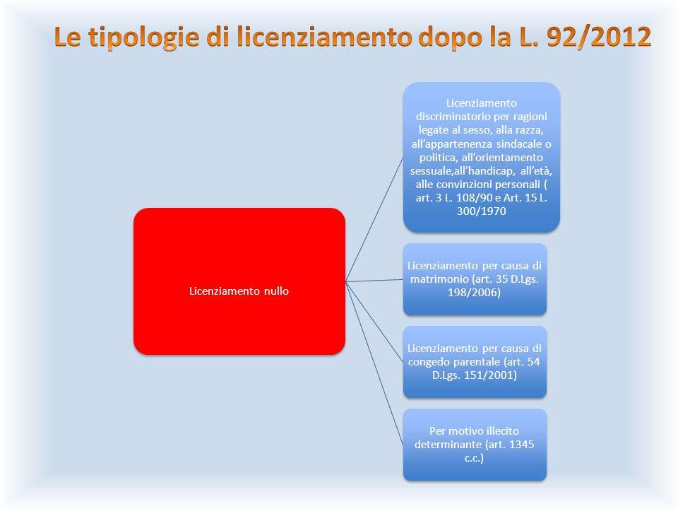 Ingiustificatezza qualificata Art.18 comma 4, L. 300/1970 modificato dalla L.