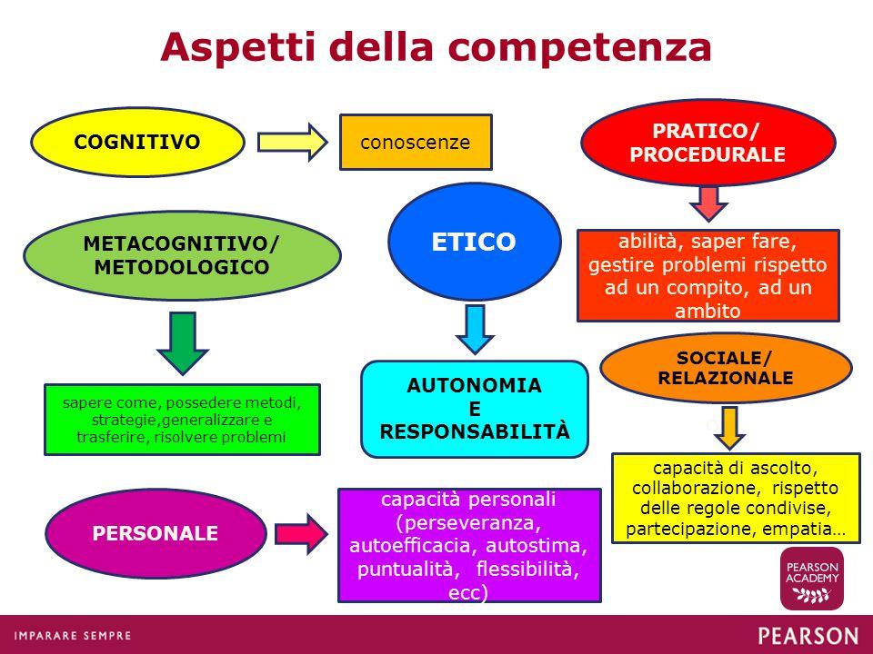 Aspetti della competenza COGNITIVO conoscenze METACOGNITIVO/ METODOLOGICO sapere come, possedere metodi, strategie,generalizzare e trasferire, risolve
