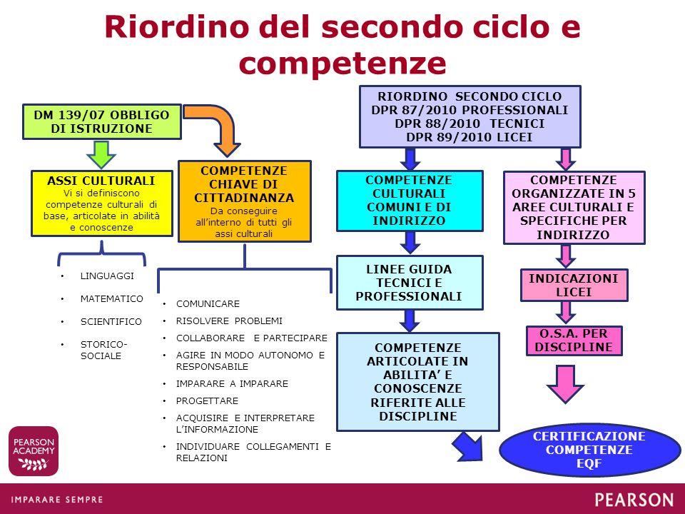 Riordino del secondo ciclo e competenze DM 139/07 OBBLIGO DI ISTRUZIONE ASSI CULTURALI Vi si definiscono competenze culturali di base, articolate in a