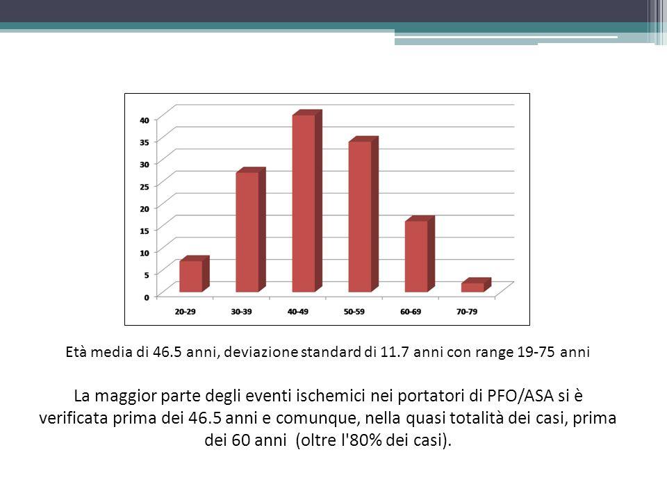 Età media di 46.5 anni, deviazione standard di 11.7 anni con range 19-75 anni La maggior parte degli eventi ischemici nei portatori di PFO/ASA si è verificata prima dei 46.5 anni e comunque, nella quasi totalità dei casi, prima dei 60 anni (oltre l 80% dei casi).