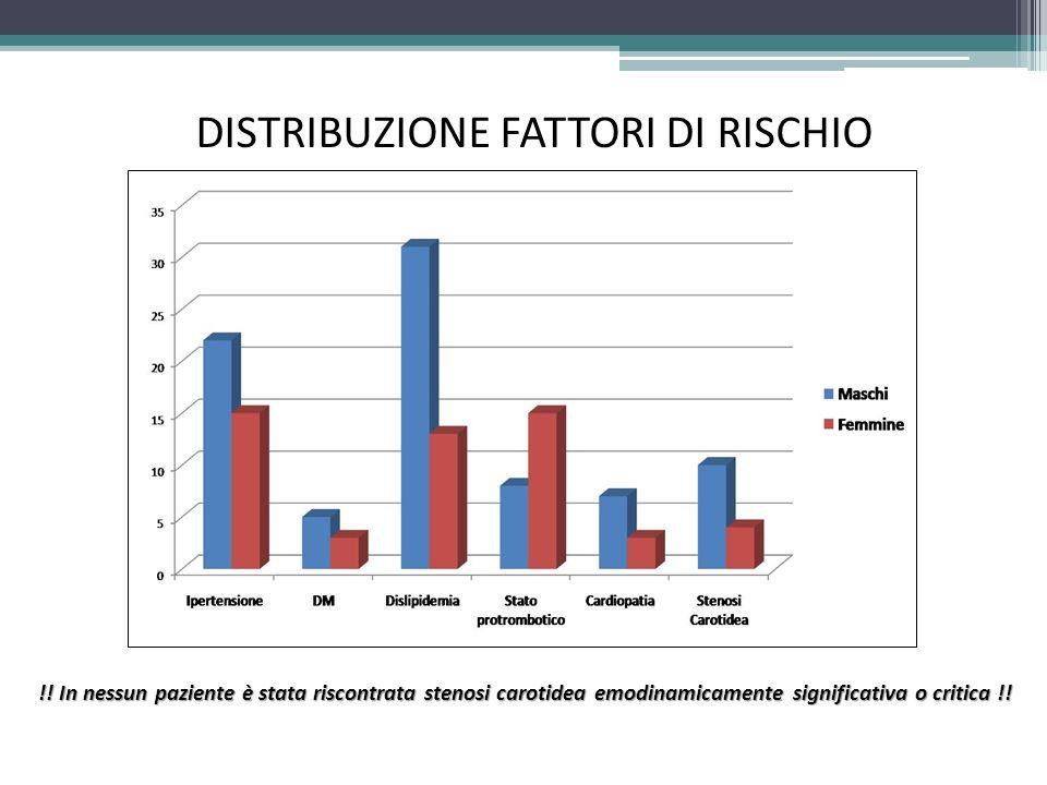 DISTRIBUZIONE FATTORI DI RISCHIO !.