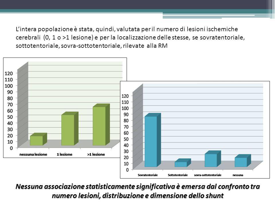 Nella nostra casistica di pazienti con TIA/Stroke e documentato PFO/ASA gli eventi si sono realizzati prima dei 60 anni (media 46,5 anni) La associazione di PFO ed ASA (71%) risulta indipendente dalle dimensioni del forame e dalla entità dello shunt Dislipidemia, Trombofilia, Ipertensione arteriosa, isolati o in associazione, sono gli unici RF vascolari rappresentati nella casistica a fronte di rilievi non significativi per ateromasia dei TSA e cardiopatia Nei casi con ipertensione arteriosa e fattori di rischio metabolici si è potuto osservare un trend verso un pattern RM di lesioni ischemiche multiple Il profilo del danno parenchimale si conferma non-omogeneo non essendo quindi definibile un quadro RM identificativo per ischemia correlabile a PFO/ASA Il diametro del PFO e l'entità dello shunt mostrano una relazione borderline con il numero di lesioni ischemiche RMN CONCLUSIONI