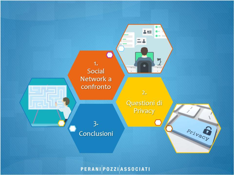 3.Conclusioni 2. Questioni di Privacy 1. Social Network a confronto