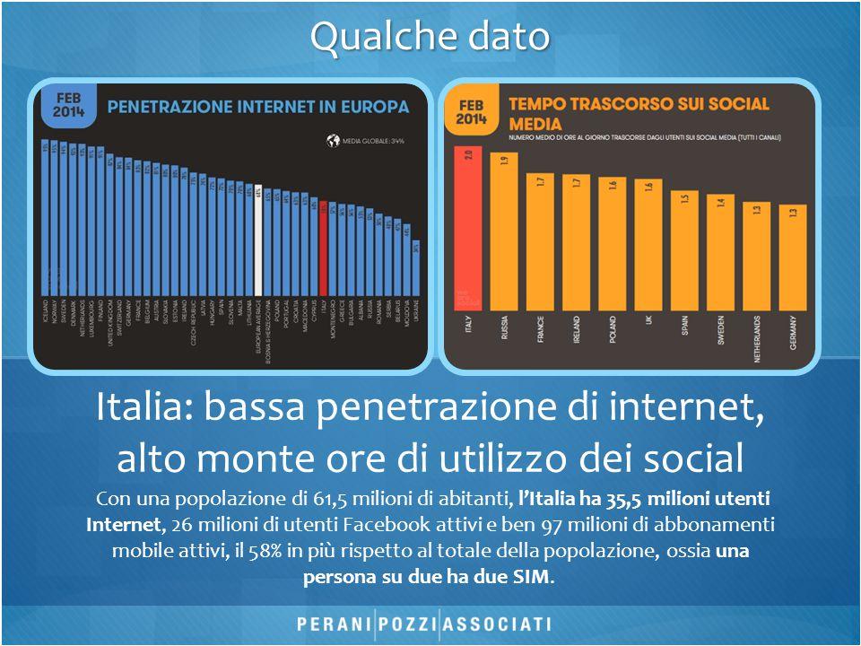 Con una popolazione di 61,5 milioni di abitanti, l'Italia ha 35,5 milioni utenti Internet, 26 milioni di utenti Facebook attivi e ben 97 milioni di abbonamenti mobile attivi, il 58% in più rispetto al totale della popolazione, ossia una persona su due ha due SIM.