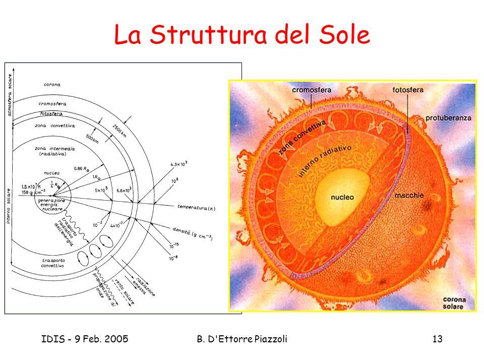 IDIS - 9 Feb. 2005B. D'Ettorre Piazzoli13 La Struttura del Sole