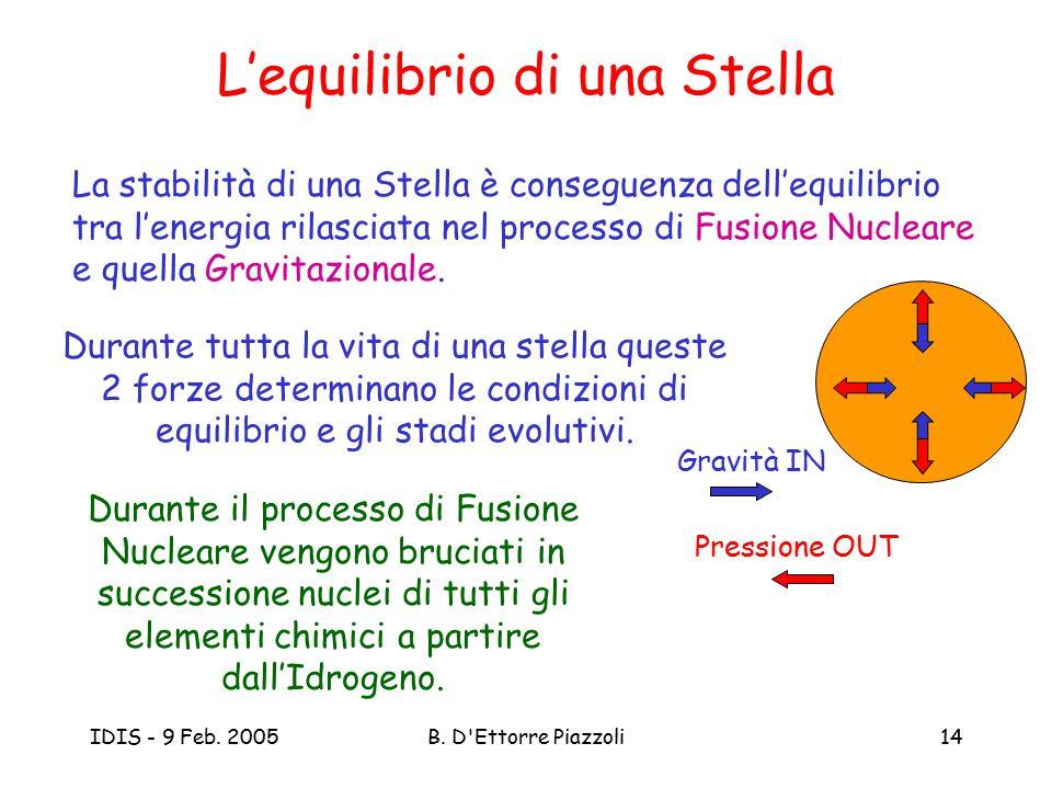 IDIS - 9 Feb. 2005B. D'Ettorre Piazzoli14 L'equilibrio di una Stella La stabilità di una Stella è conseguenza dell'equilibrio tra l'energia rilasciata