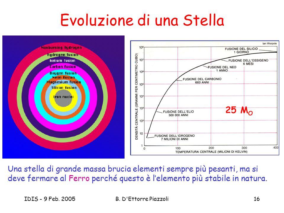 IDIS - 9 Feb. 2005B. D'Ettorre Piazzoli16 Evoluzione di una Stella Una stella di grande massa brucia elementi sempre più pesanti, ma si deve fermare a