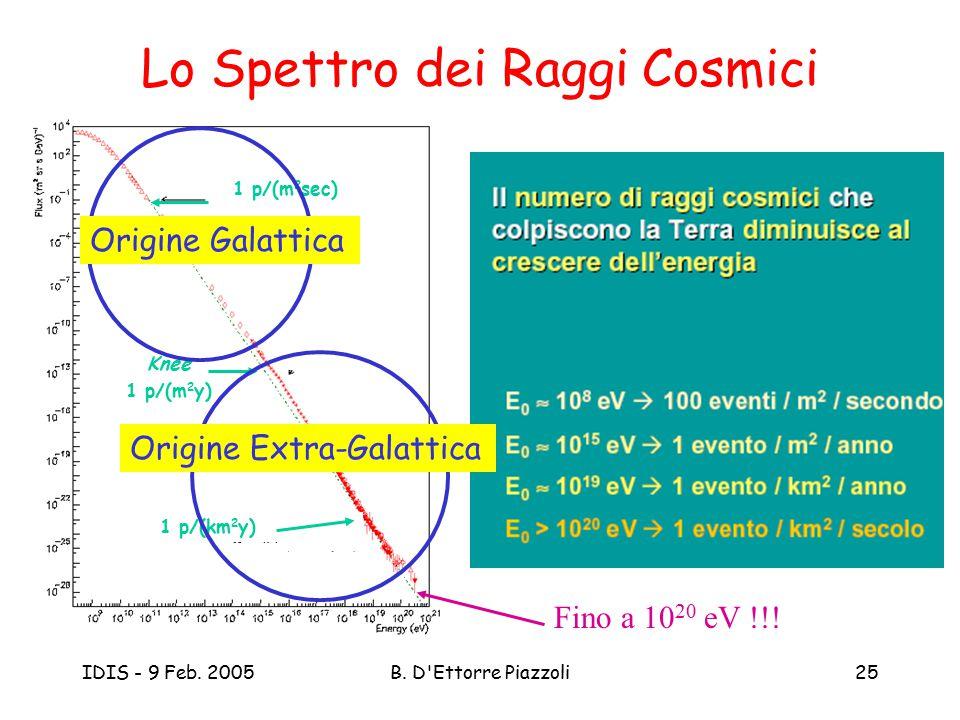 IDIS - 9 Feb. 2005B. D'Ettorre Piazzoli25 Lo Spettro dei Raggi Cosmici Knee 1 p/(m 2 y) 1 p/(km 2 y) 1 p/(m 2 sec) Fino a 10 20 eV !!! Origine Extra-G