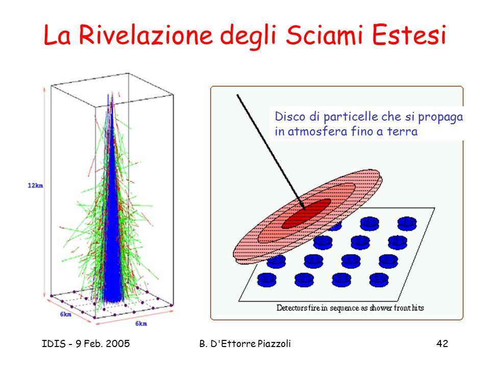IDIS - 9 Feb. 2005B. D'Ettorre Piazzoli42 La Rivelazione degli Sciami Estesi Disco di particelle che si propaga in atmosfera fino a terra