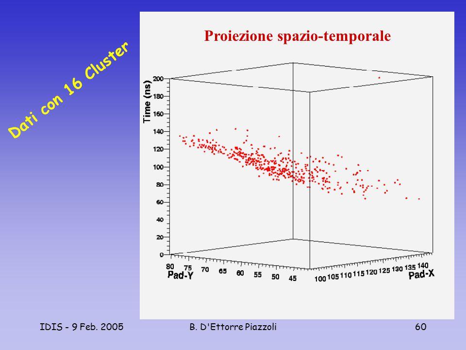 IDIS - 9 Feb. 2005B. D'Ettorre Piazzoli60 Proiezione spazio-temporale Dati con 16 Cluster