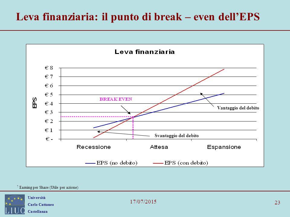 Università Carlo Cattaneo Castellanza 17/07/2015 23 Leva finanziaria: il punto di break – even dell'EPS Vantaggio del debito Svantaggio del debito 7 E
