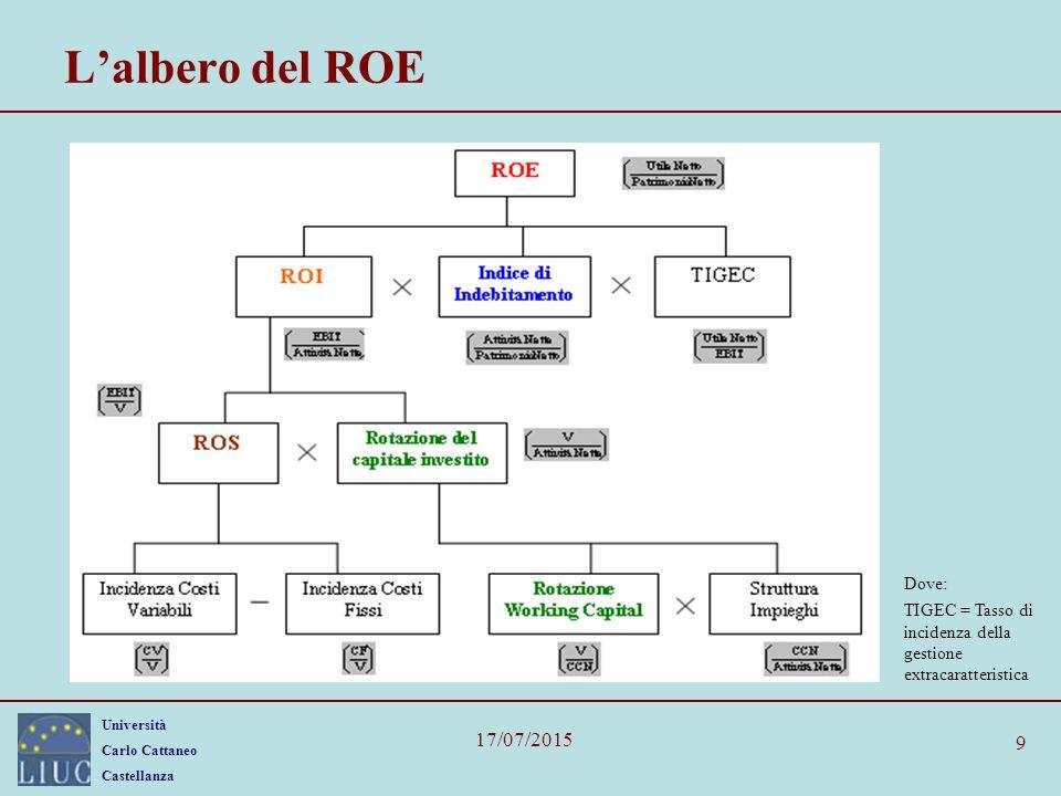 Università Carlo Cattaneo Castellanza 17/07/2015 9 L'albero del ROE Dove: TIGEC = Tasso di incidenza della gestione extracaratteristica