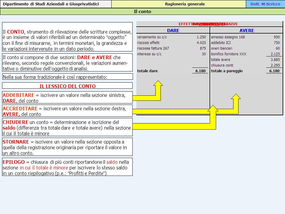 Il conto Il CONTO, strumento di rilevazione delle scritture complesse, è un insieme di valori riferibili ad un determinato oggetto con il fine di misurarne, in termini monetari, la grandezza e le variazioni intervenute in un dato periodo.