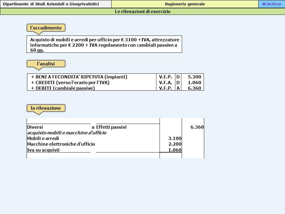 Le rilevazioni di esercizio Dipartimento di Studi Aziendali e Giusprivatistici Ragioneria generaleM.Scricco l accadimento l analisi la rilevazione Acquisto di mobili e arredi per ufficio per € 3100 +IVA, attrezzature informatiche per € 2200 + IVA regolamento con cambiali passive a 60 gg.