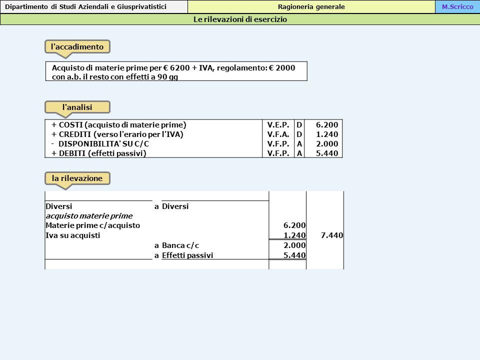 Le rilevazioni di esercizio Dipartimento di Studi Aziendali e Giusprivatistici Ragioneria generaleM.Scricco l accadimento l analisi la rilevazione Acquisto di materie prime per € 6200 + IVA, regolamento: € 2000 con a.b.