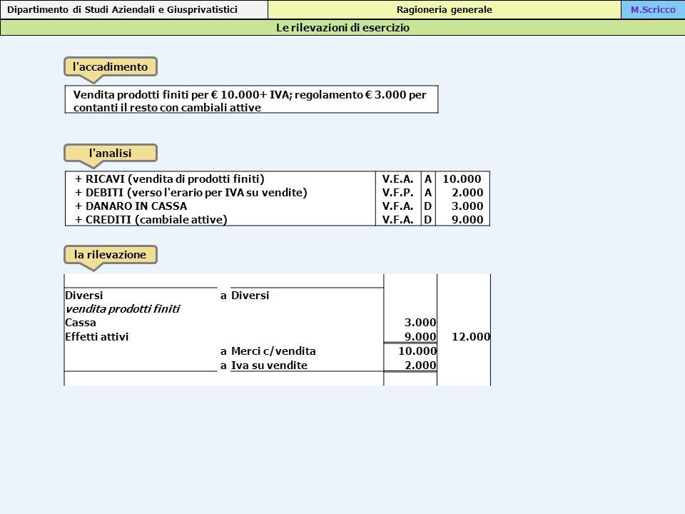 Le rilevazioni di esercizio Dipartimento di Studi Aziendali e Giusprivatistici Ragioneria generaleM.Scricco l accadimento l analisi la rilevazione Vendita prodotti finiti per € 10.000+ IVA; regolamento € 3.000 per contanti il resto con cambiali attive + RICAVI (vendita di prodotti finiti)V.E.A.A 10.000 + DEBITI (verso l erario per IVA su vendite)V.F.P.A 2.000 + DANARO IN CASSAV.F.A.D 3.000 + CREDITI (cambiale attive)V.F.A.D 9.000 Diversia vendita prodotti finiti Cassa 3.000 Effetti attivi 9.00012.000 aMerci c/vendita10.000 aIva su vendite2.000